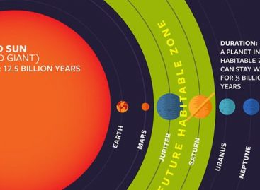 The 'Habitable Zone' For Alien Life Could Be Far Bigger Than We Thought